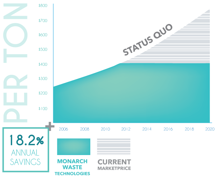 monarch medical waste technologies graph benefits chart