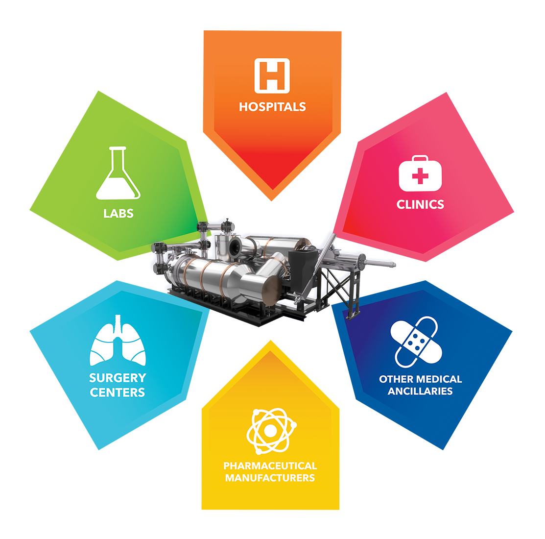 monarch waste technologies llc solution for central destruction facility for medical waste illustration diagram