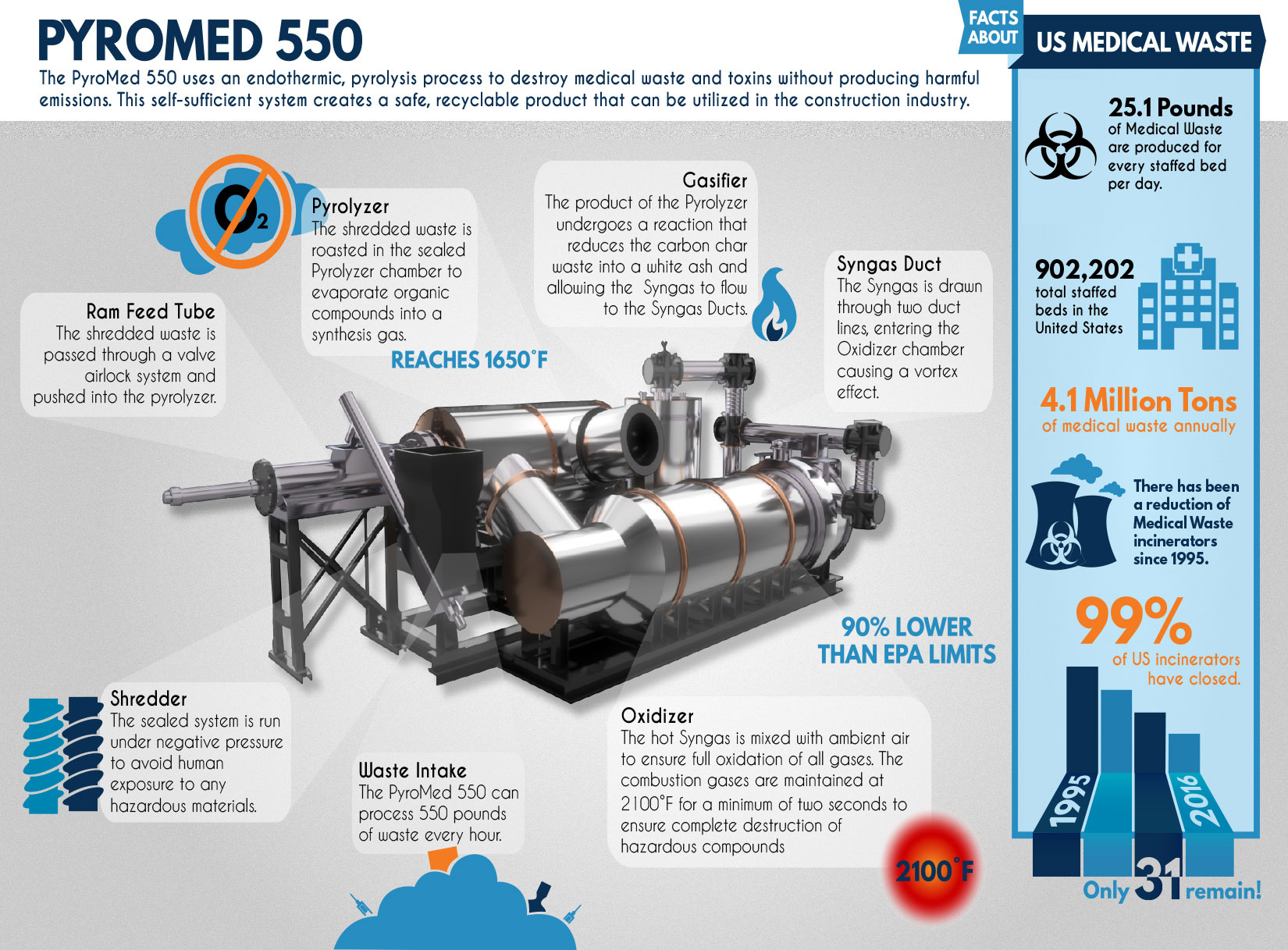 infographic for pyromed 550 monarch waste to energy solutions for disposal of hazardous and medical waste machine illustration